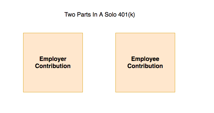 The Solo 401k: The Side Hustler's Bonus Retirement Account
