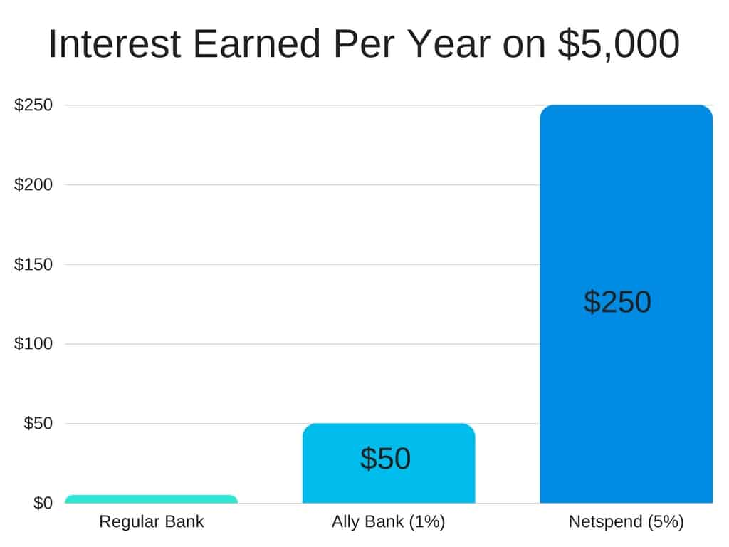Netspend Account: Get 5% Interest On Your Savings