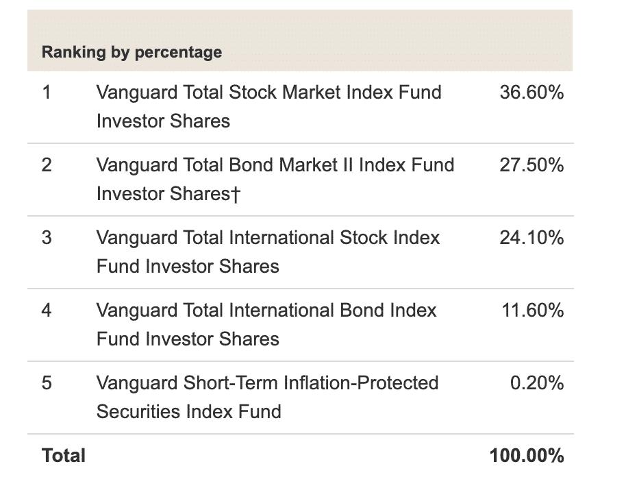 Vanguard Target Retirement 2025 Fund
