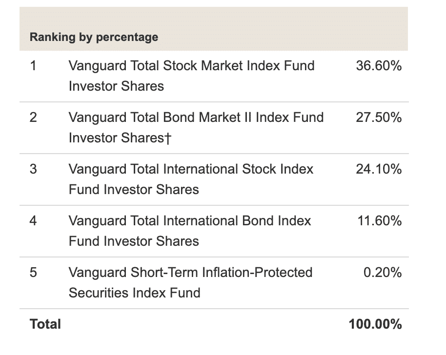 Vanguard Target Retirement 2025 Fund