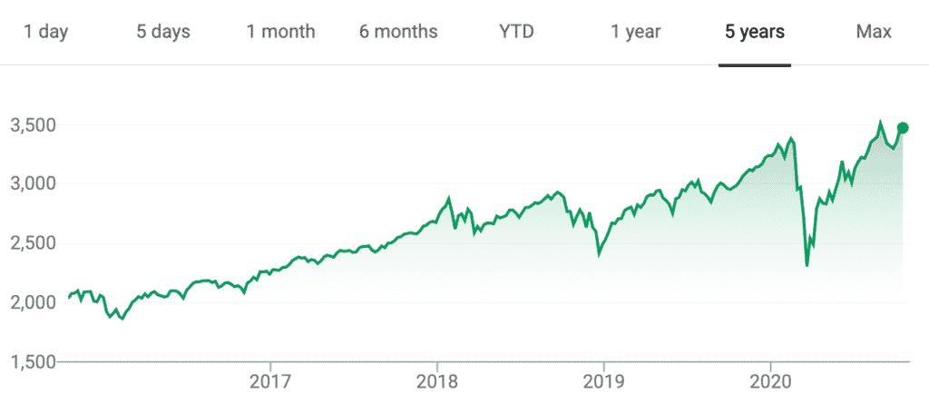 estratégia de investimento boa o suficiente