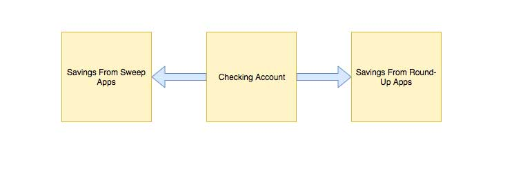 A diagram of how my microsavings apps work for me