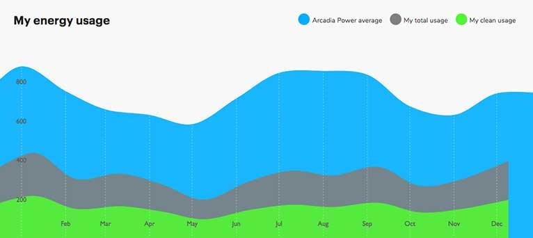 Arcadia energy usage