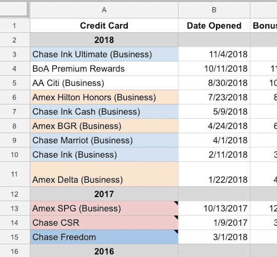 Financial Panther 2018 Credit Card Recap: 1 Million Points Earned In