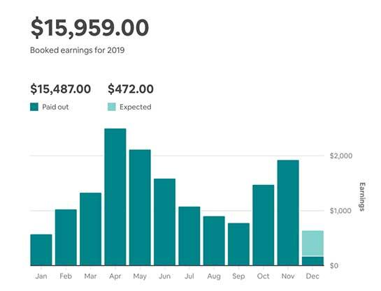 gig app airbnb earnings
